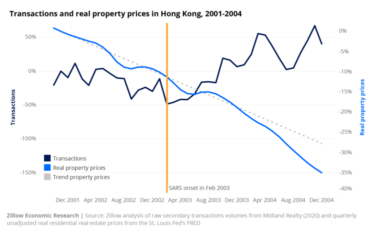 Transaction real property prices