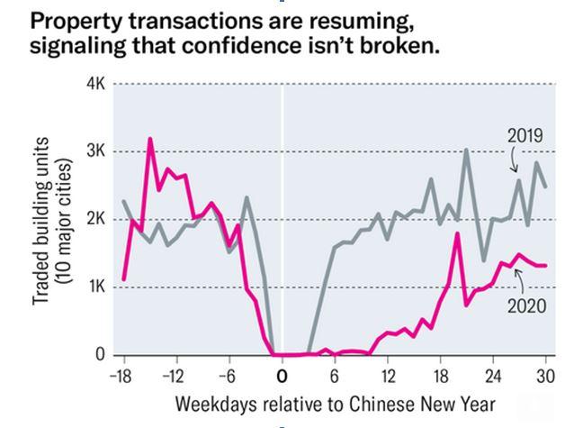 Property transaction