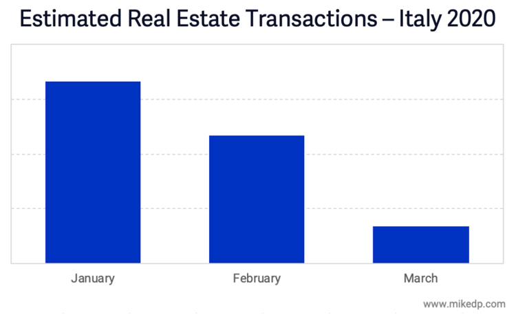 real estate italy
