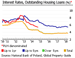 Poland interest rates outstanding housing loans