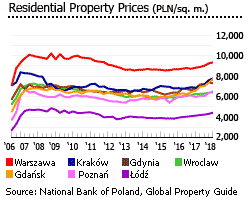 Poland Residential prices 7 major cities