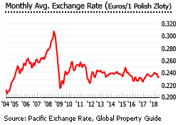 Poland exchange rate
