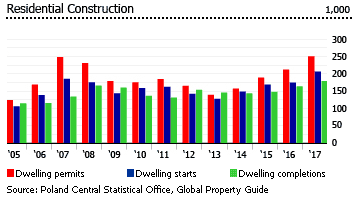 Poland residential constructions